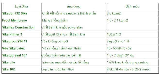 vat lieu chong tham sika